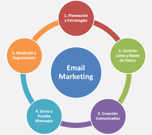 estrategia email marketing agencia webtilia