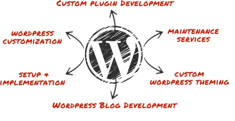 wordpress beneficios agencia webtilia